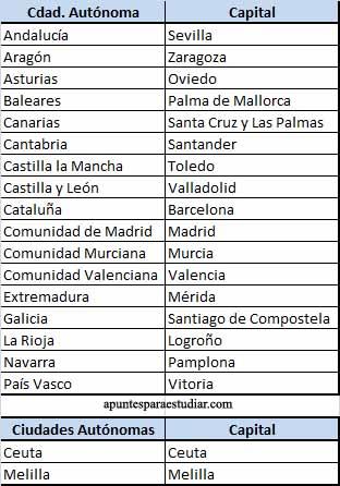 Lista de Comunidades Autonomas y Capitales