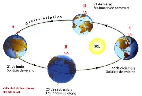 Movimientos Tierra